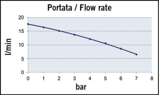 Marco UP10-P Pumpe für Dauerbelastung 18 l/min - PTFE Zahnräder (12 Volt) 5