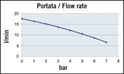 Marco UP10 Pumpe für Dauerbelastung 18 l/min (12 Volt) 7