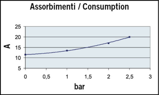 Marco UP12/A-V20 Automatische Druckwasserpumpe 36 l/min + Ausdehnungsgefäss 20 l (24 Volt) 6