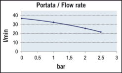 Marco UP12/A-V20 Automatische Druckwasserpumpe 36 l/min + Ausdehnungsgefäss 20 l (24 Volt) 8