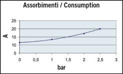 Marco UP12/A-V5 Automatische Druckwasserpumpe 36 l/min + Ausdehnungsgefäss 5 l (24 Volt) 9
