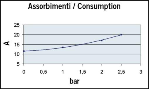 Marco UP12/A-V5 Automatische Druckwasserpumpe 36 l/min + Ausdehnungsgefäss 5 l (24 Volt) 6