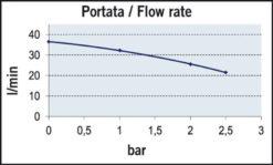 Marco UP12/A Automatische Druckwasserpumpe mit Druckwächter 36 l/min (24 Volt) 8