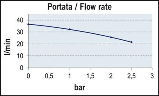 Marco UP12/A Automatische Druckwasserpumpe mit Druckwächter 36 l/min (24 Volt) 5