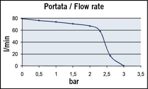 Marco UP12/E-DX Elektronische Druckwasseranlage 72 l/min 5