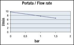 Marco UP2/A Automatische Druckwasserpumpe mit Druckwächter 10 l/min (12 Volt) 7