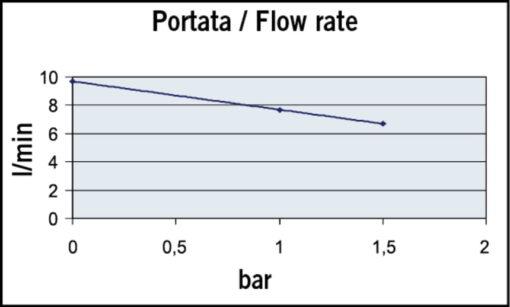 Marco UP2/A Automatische Druckwasserpumpe mit Druckwächter 10 l/min (12 Volt) 4