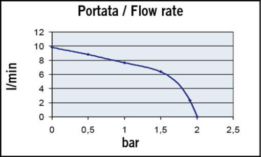 Marco UP2/E Elektronische Süßwasserpumpe 10 l/min 7