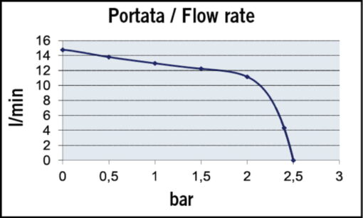 Marco UP3/E Elektronische Süßwasserpumpe 15 l/min 8