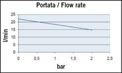 Marco UP6/A Automatische Druckwasserpumpe mit Druckwächter 26 l/min (12 Volt) 7