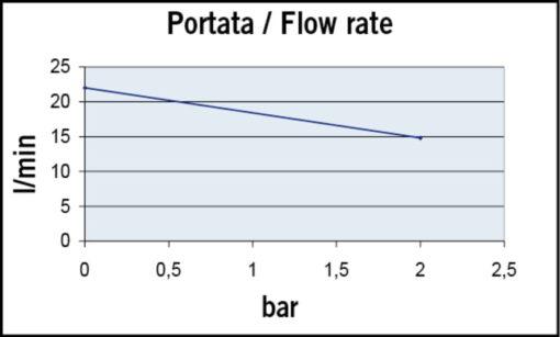 Marco UP6/A Automatische Druckwasserpumpe mit Druckwächter 26 l/min (12 Volt) 4