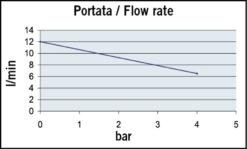 Marco UP9/A Automatische Druckwasserpumpe mit Druckwächter 12 l/min (12 Volt) 8