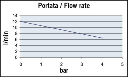 Marco UP9/A Automatische Druckwasserpumpe mit Druckwächter 12 l/min (12 Volt) 5