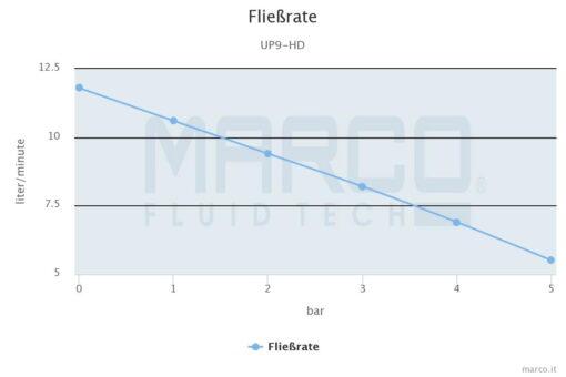 Marco UP9-HD Pumpe für Dauerbelastung mit Flansch 12 l/min (24 Volt) 4