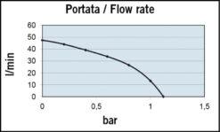 Marco VP45-K Set zum Tanken mit Schaufelpumpe 45 l/min (24 Volt) 10