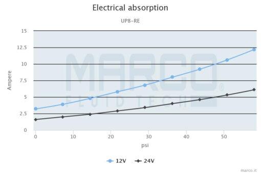 Marco UP8-RE Reversible elektronische Pumpe 10 l/min mit Durchflussregelung 4